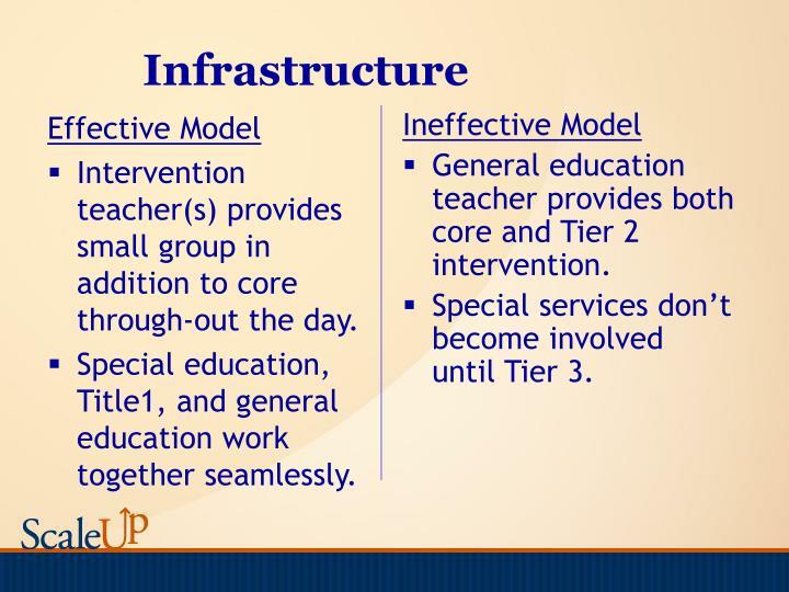 Effective Model
