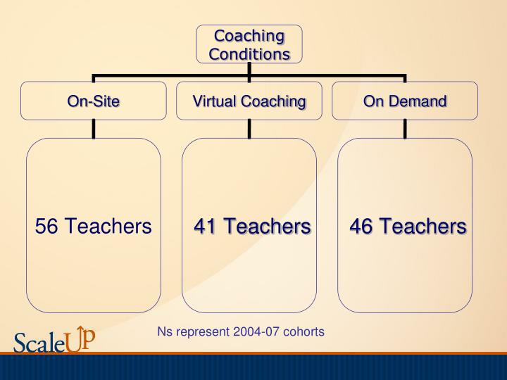 Ns represent 2004-07 cohorts