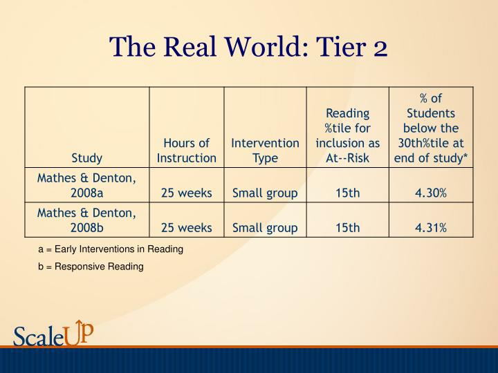 The Real World: Tier 2