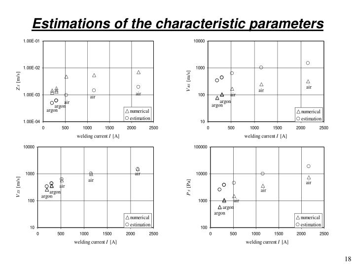 Estimations of the characteristic parameters