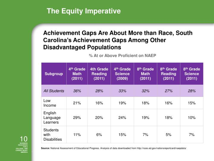 Achievement Gaps Are About More than Race,