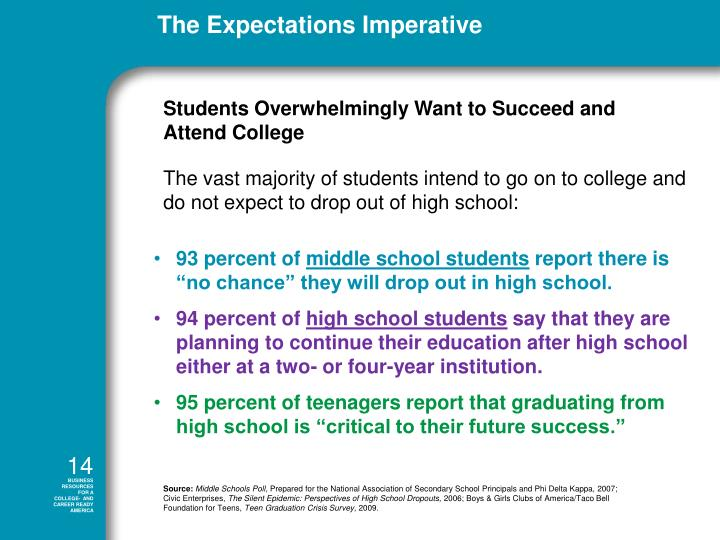 The vast majority of students intend to go on to college and do not expect to drop out of high school: