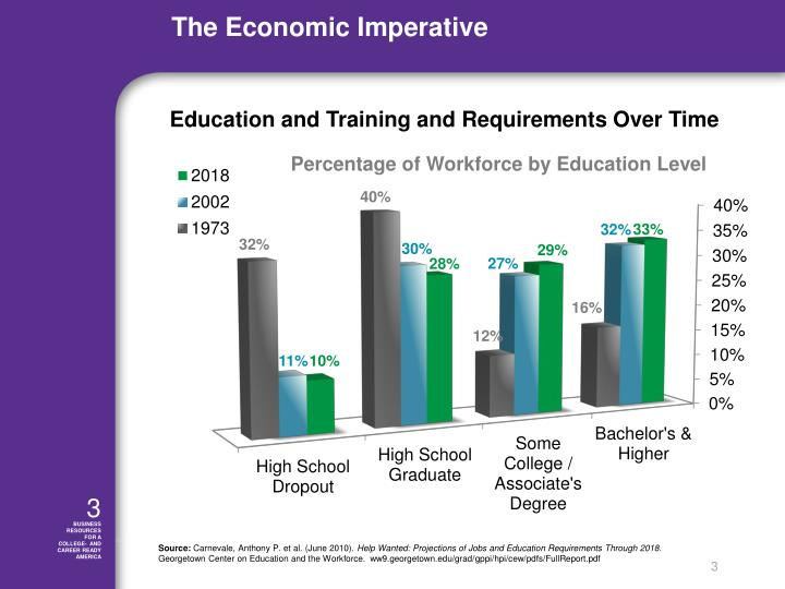 Education and Training and Requirements Over Time