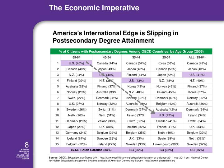 America's International Edge