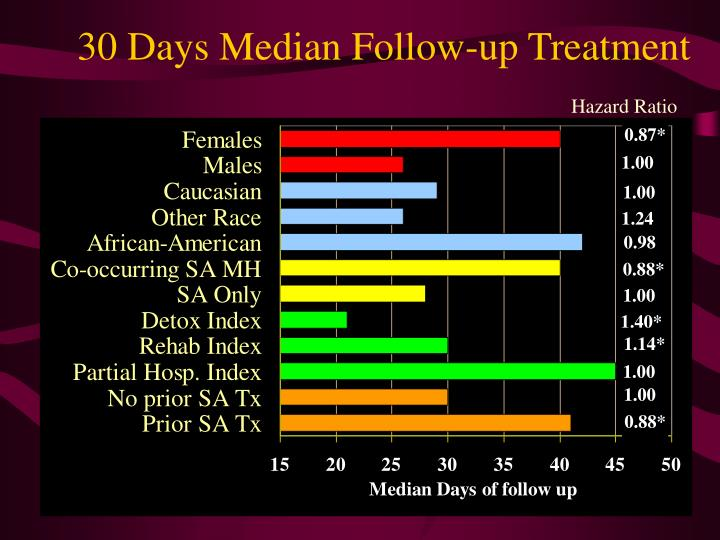 30 Days Median Follow-up Treatment