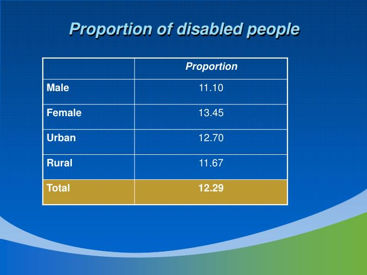 Proportion of disabled people