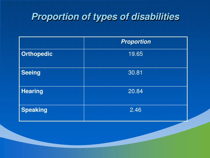 Proportion of types of disabilities
