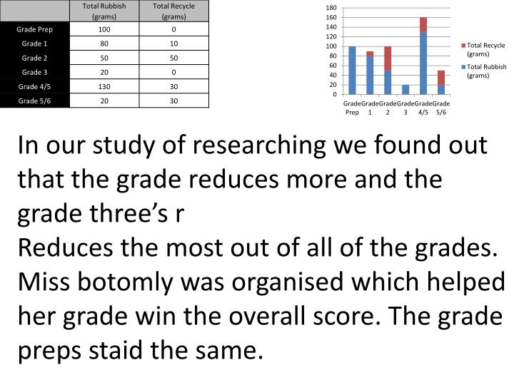 In our study of researching we found out that the grade reduces more and the grade three's r