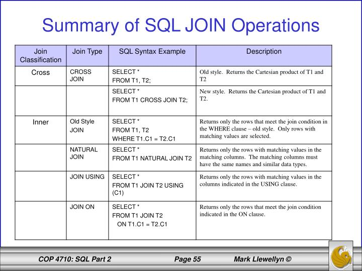 Summary of SQL JOIN Operations