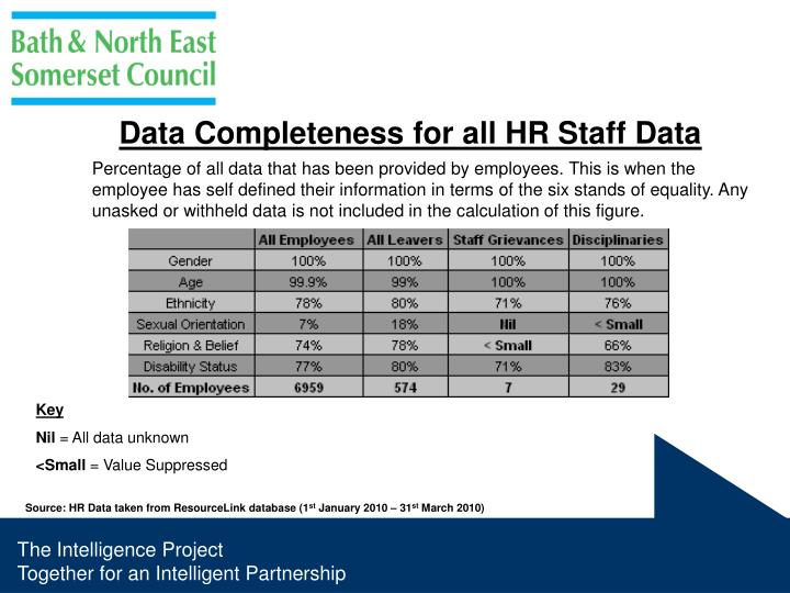 Data Completeness for all HR Staff Data