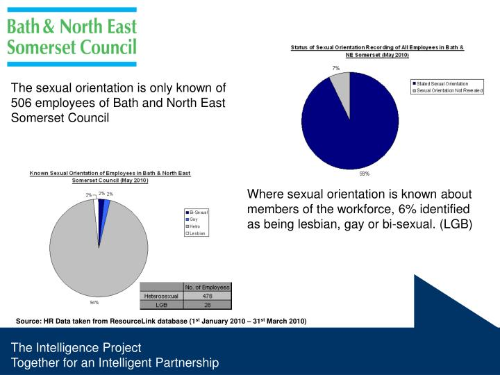 The sexual orientation is only known of 506 employees of Bath and North East Somerset Council