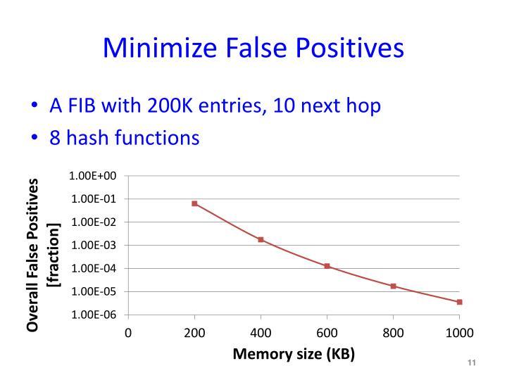 Minimize False Positives