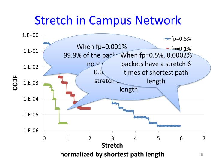 Stretch in Campus Network