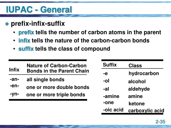 Nature of Carbon-Carbon