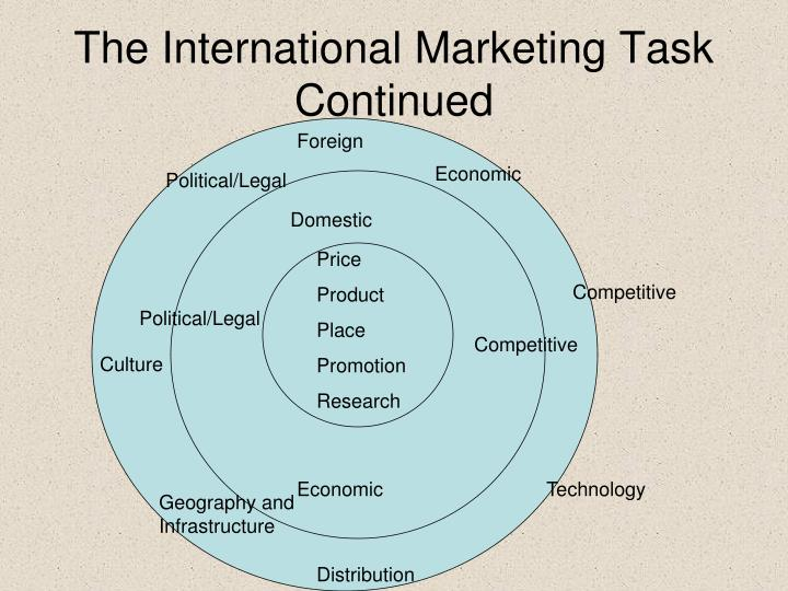 The International Marketing Task Continued