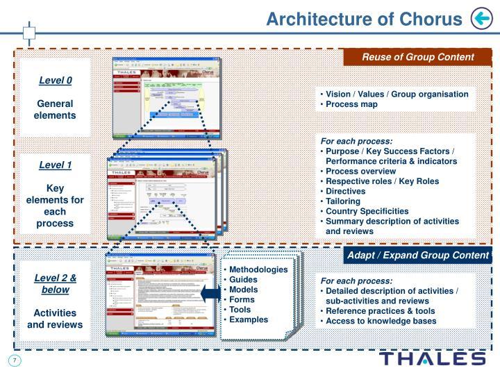 Architecture of Chorus