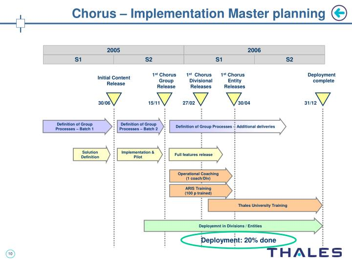 Chorus – Implementation Master planning