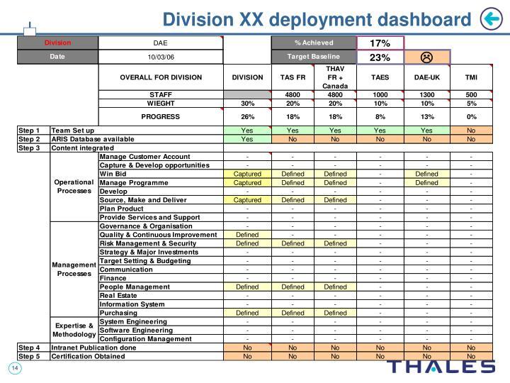 Division XX deployment dashboard