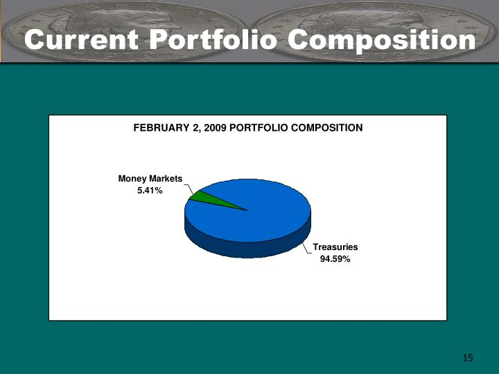 Current Portfolio Composition