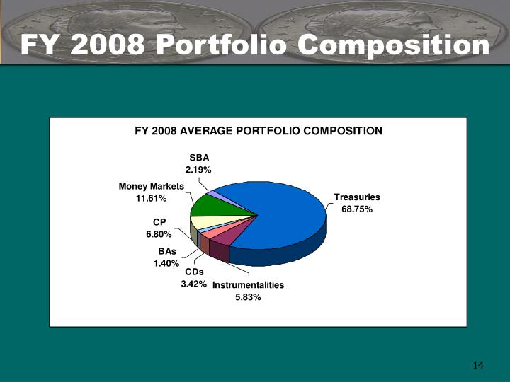 FY 2008 Portfolio Composition