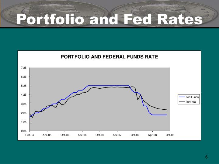 Portfolio and Fed Rates