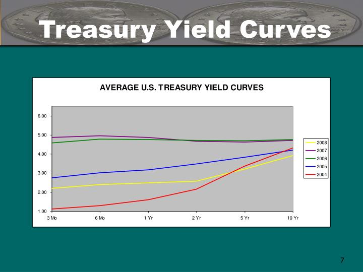 Treasury Yield Curves