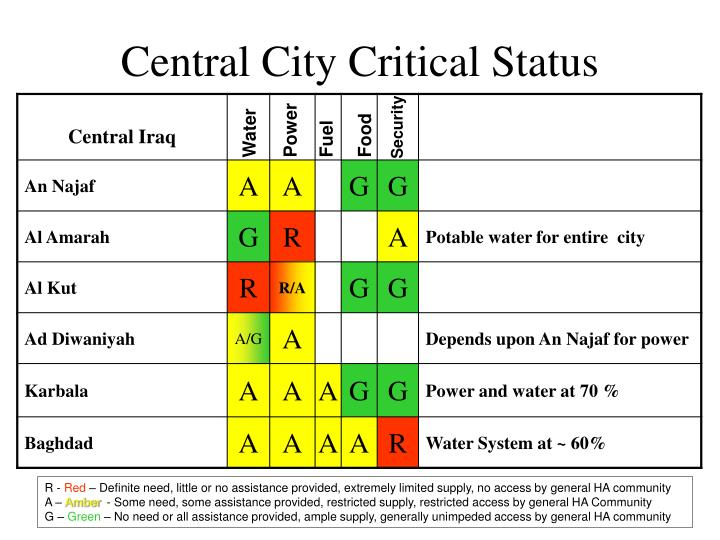 Central City Critical Status