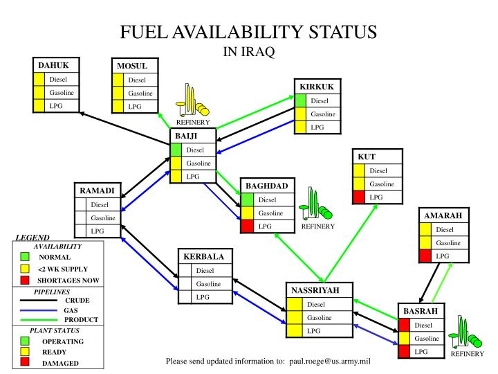 FUEL AVAILABILITY STATUS