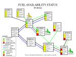 fuel availability status in iraq