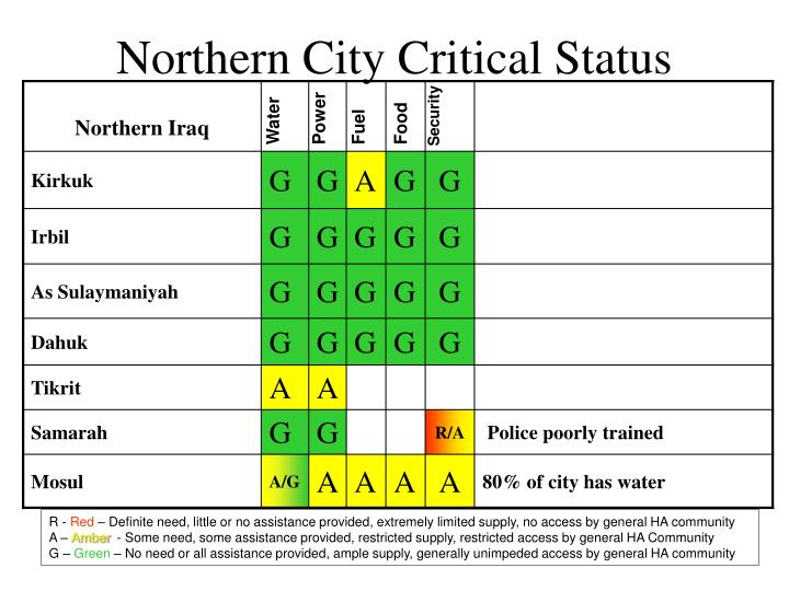 Northern City Critical Status
