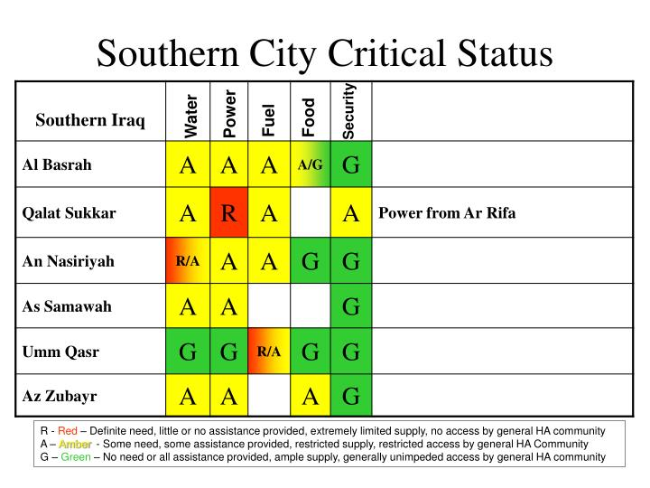 Southern City Critical Status