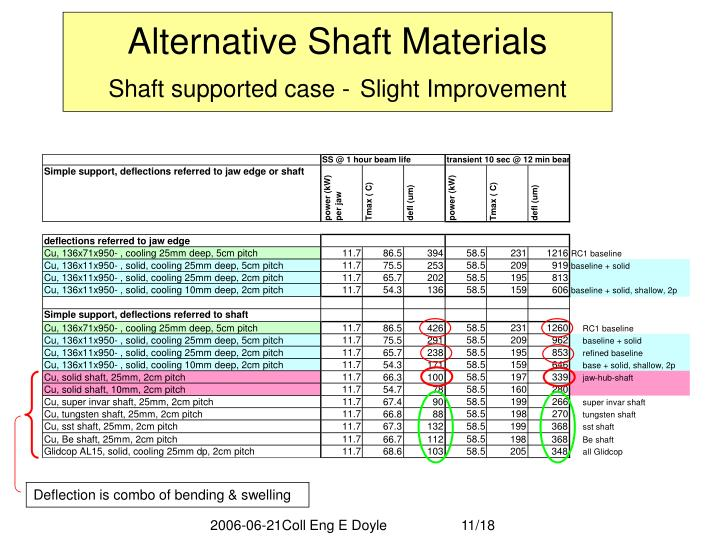 Alternative Shaft Materials
