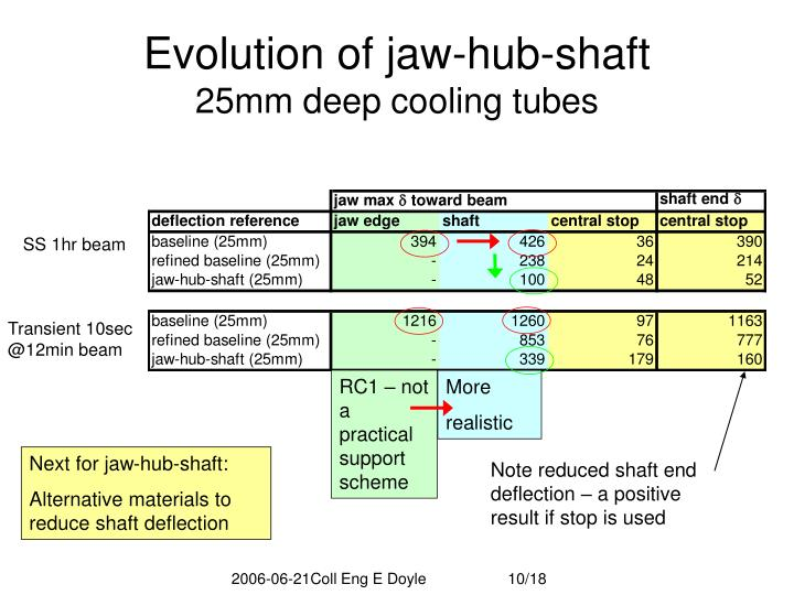 Evolution of jaw-hub-shaft