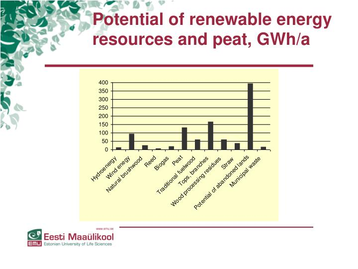Potential of renewable energy resources and peat, GWh/a