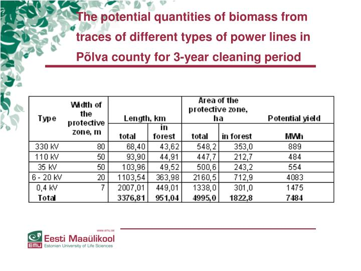 The potential quantities of biomass from traces of different types of power lines in Põlva county for 3-year cleaning period