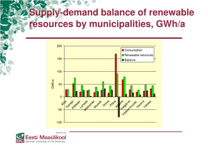 Supply-demand balance of renewable resources by municipalities, GWh/a