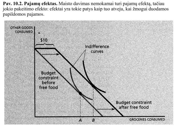 Pav. 10.2. Pajamų efektas.