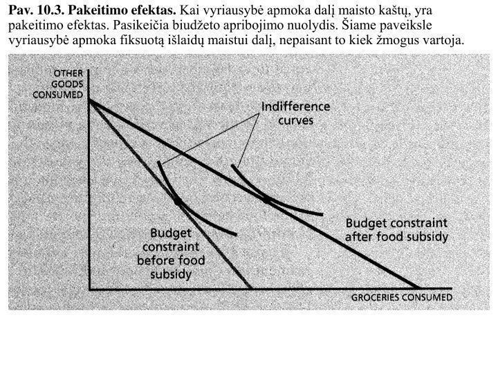 Pav. 10.3. Pakeitimo efektas.