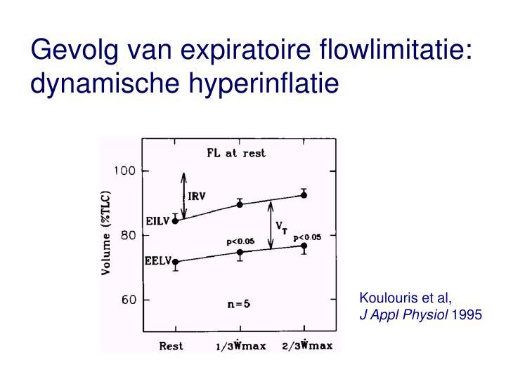 Gevolg van expiratoire flowlimitatie: dynamische hyperinflatie