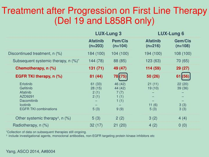 Treatment after Progression on First Line Therapy (Del 19 and L858R only)