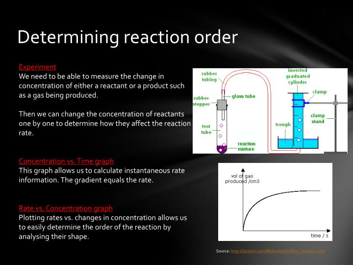 Determining reaction order