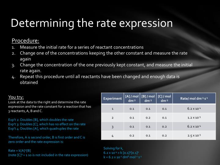 Determining the rate expression
