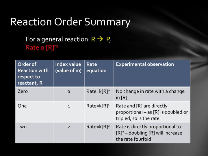 Reaction Order Summary