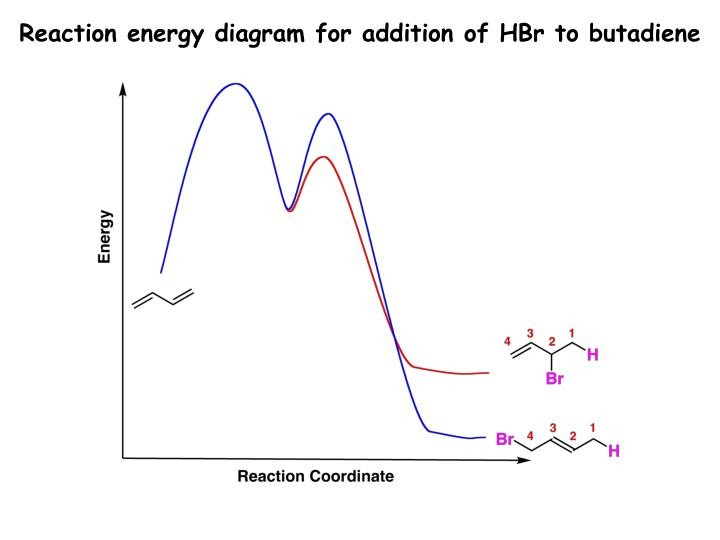 Reaction energy diagram for addition of HBr to butadiene