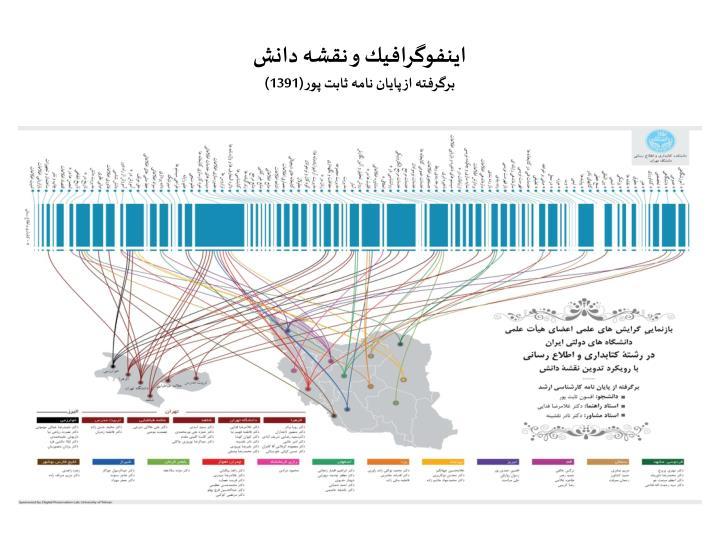 اينفوگرافيك و نقشه دانش