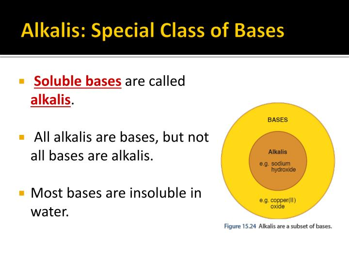 Alkalis: Special Class of Bases