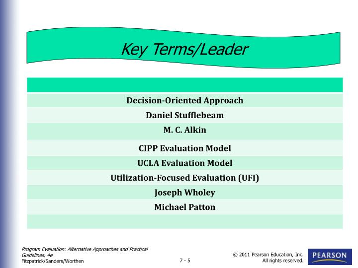 Key Terms/Leader