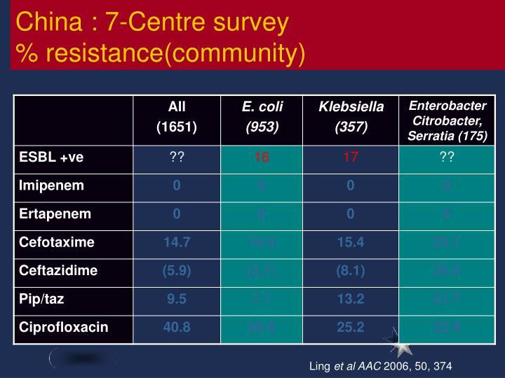 China : 7-Centre survey
