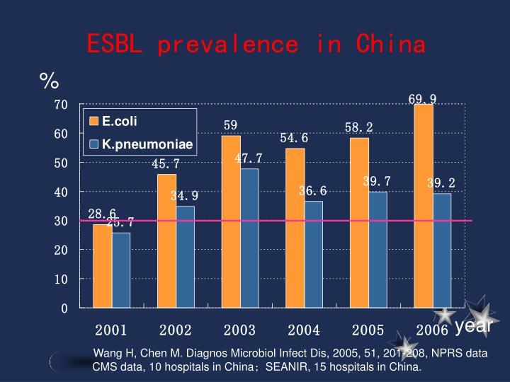 ESBL prevalence in China