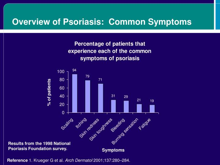 Overview of Psoriasis:  Common Symptoms